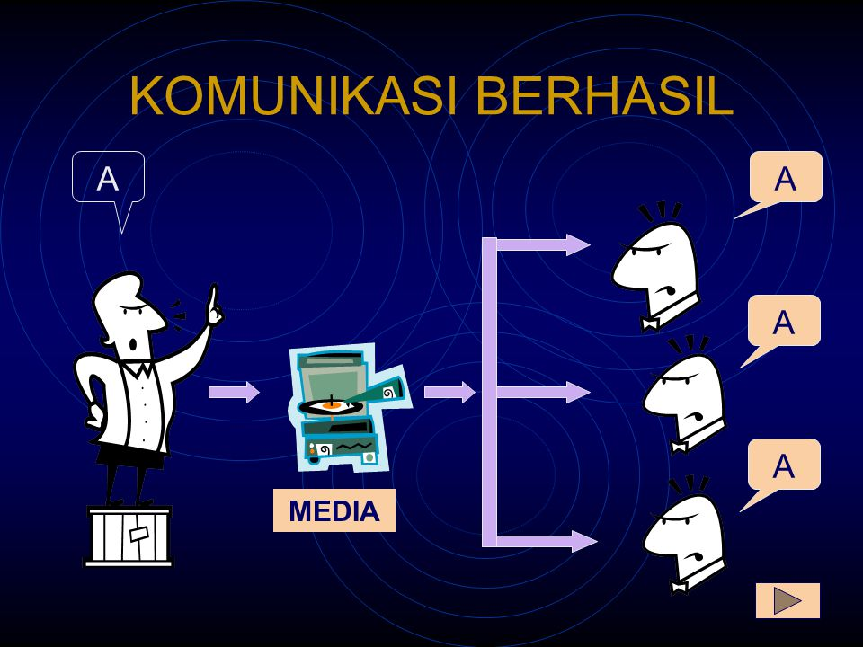 KOMUNIKASI BERHASIL A A A MEDIA A