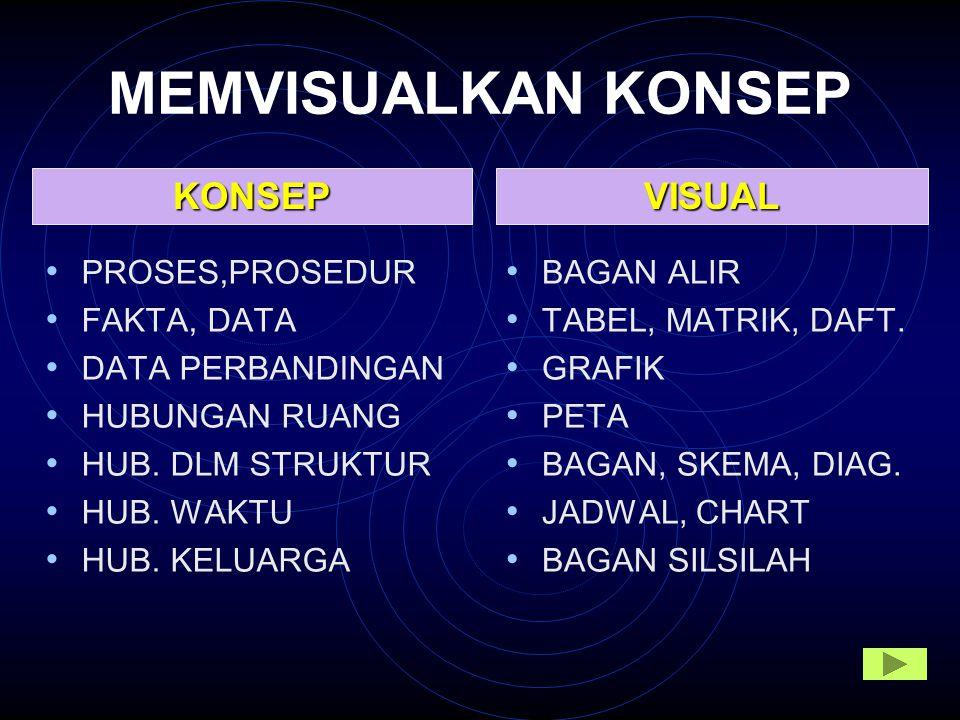 MEMVISUALKAN KONSEP KONSEP VISUAL PROSES,PROSEDUR FAKTA, DATA