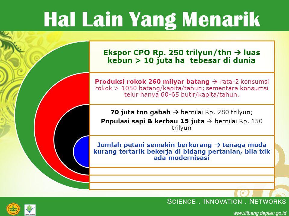 Hal Lain Yang Menarik Ekspor CPO Rp. 250 trilyun/thn  luas kebun > 10 juta ha tebesar di dunia.