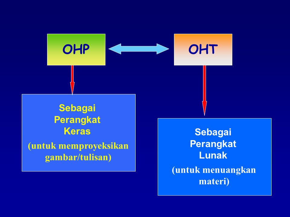 OHP OHT Sebagai Perangkat Keras Sebagai Perangkat Lunak