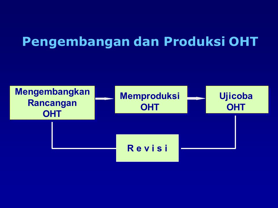 Pengembangan dan Produksi OHT