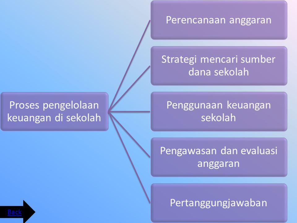 Proses pengelolaan keuangan di sekolah Perencanaan anggaran