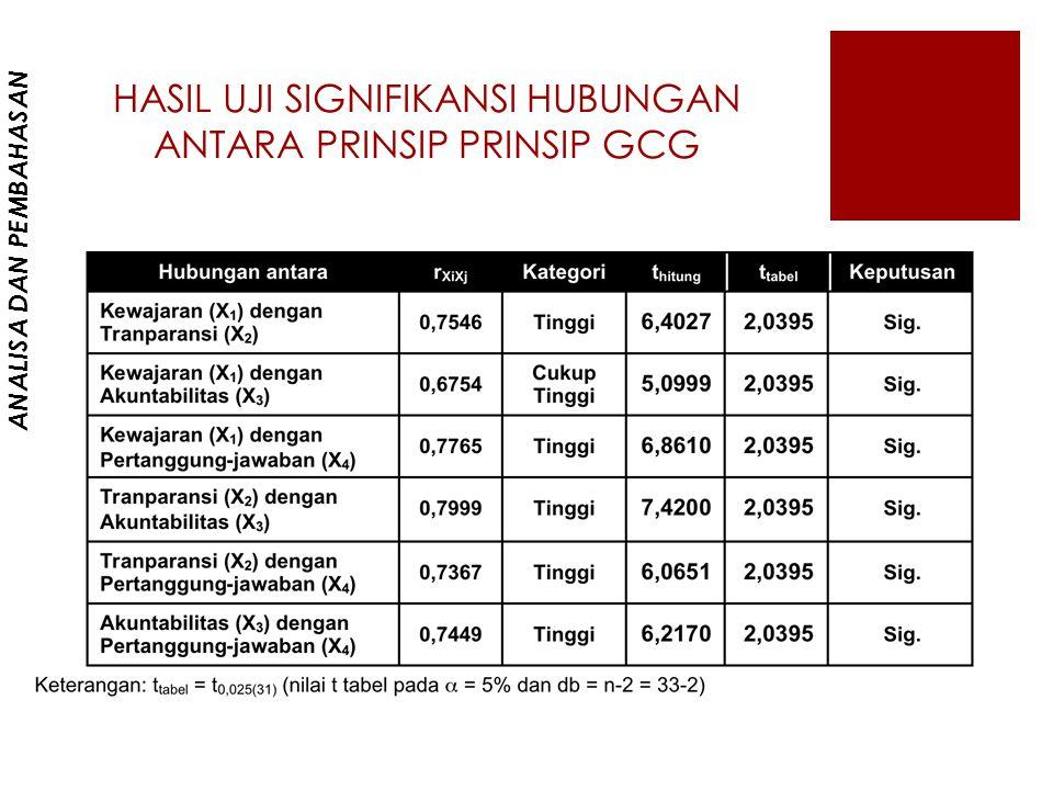 HASIL UJI SIGNIFIKANSI HUBUNGAN ANTARA PRINSIP PRINSIP GCG