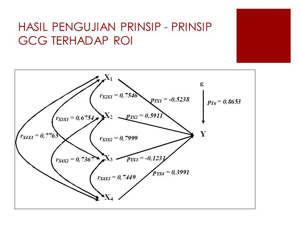 HASIL PENGUJIAN PRINSIP - PRINSIP GCG TERHADAP ROI