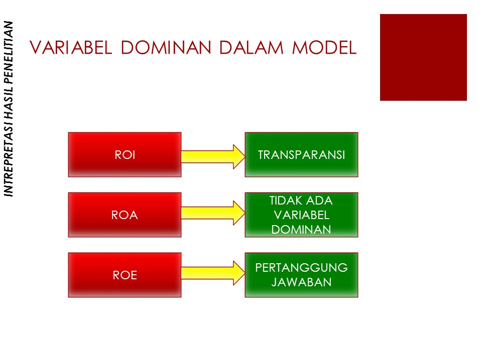 VARIABEL DOMINAN DALAM MODEL
