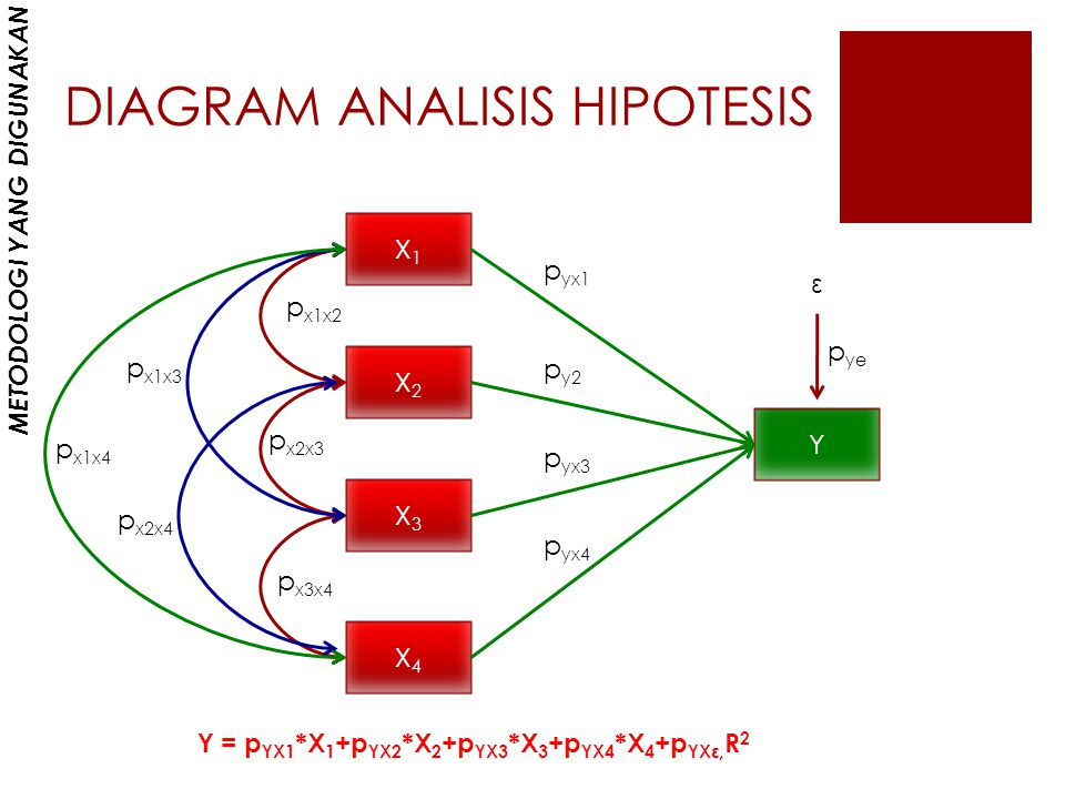 DIAGRAM ANALISIS HIPOTESIS