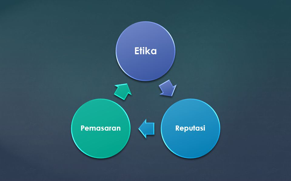 Etika Reputasi Pemasaran
