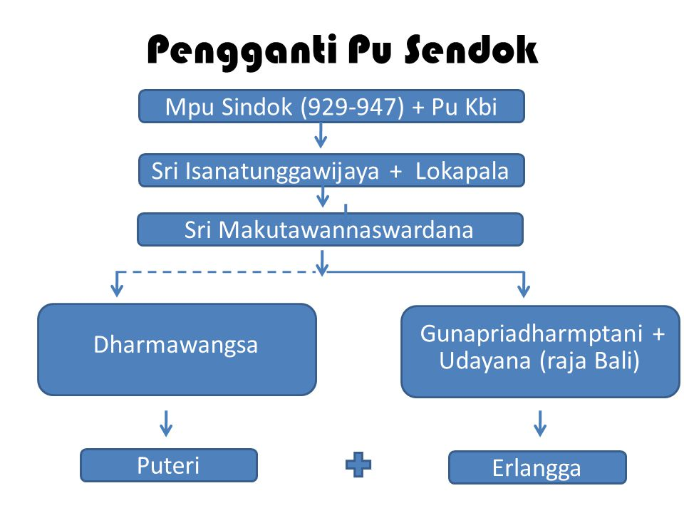 Pengganti Pu Sendok Mpu Sindok (929-947) + Pu Kbi