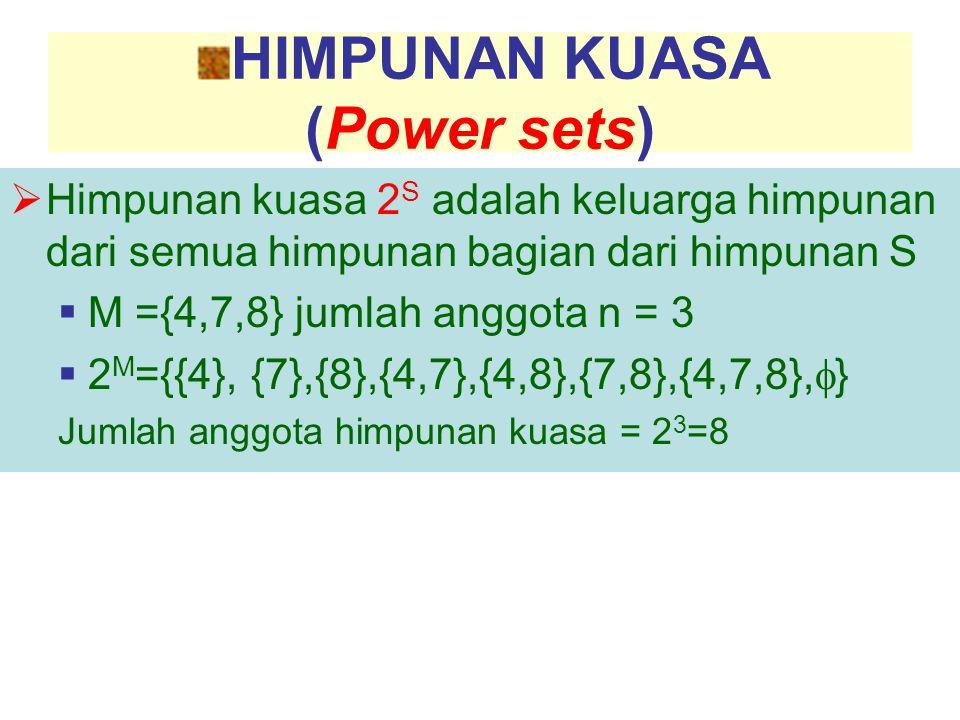 HIMPUNAN KUASA (Power sets)