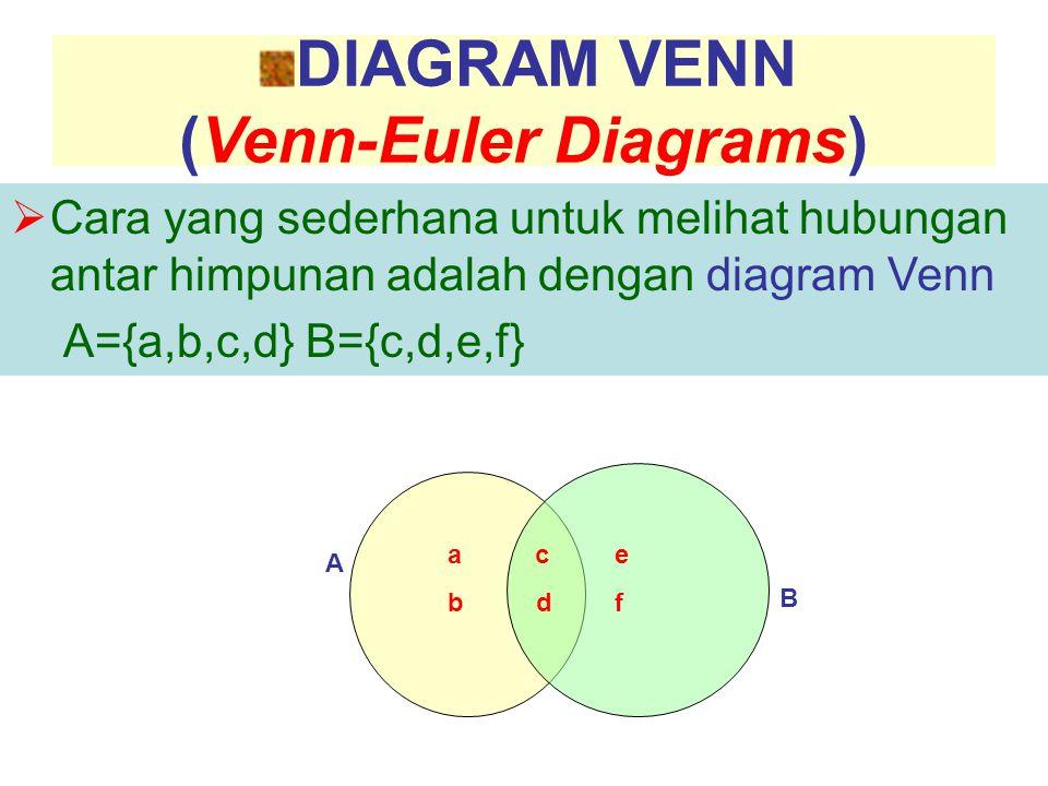 (Venn-Euler Diagrams)