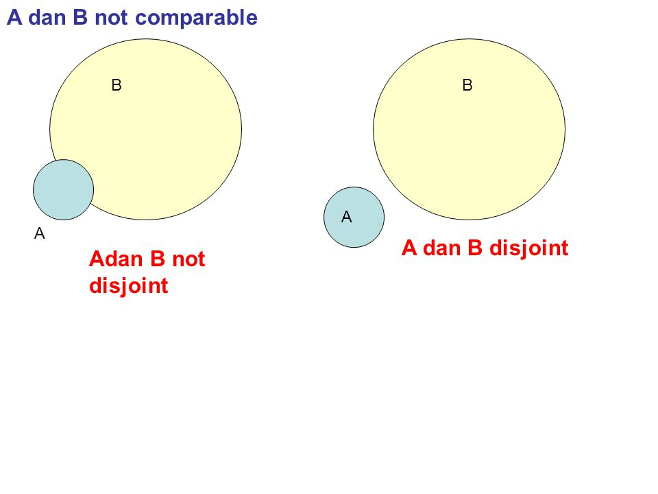 A dan B not comparable B B A A A dan B disjoint Adan B not disjoint