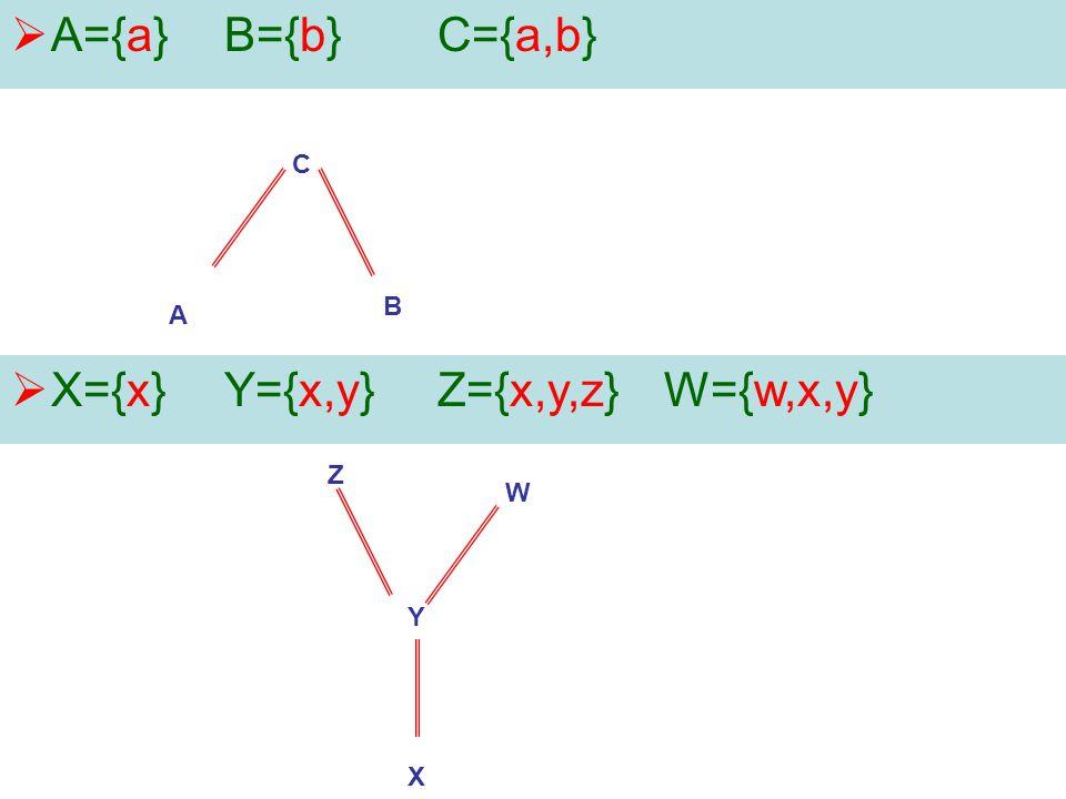 X={x} Y={x,y} Z={x,y,z} W={w,x,y}