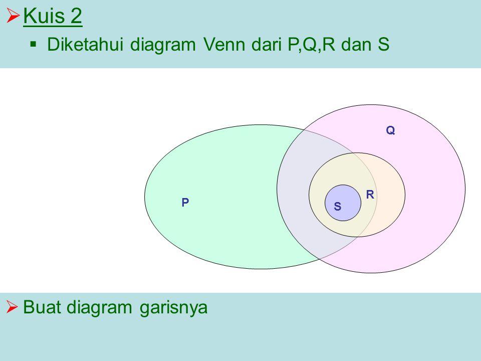 Kuis 2 Diketahui diagram Venn dari P,Q,R dan S Buat diagram garisnya Q