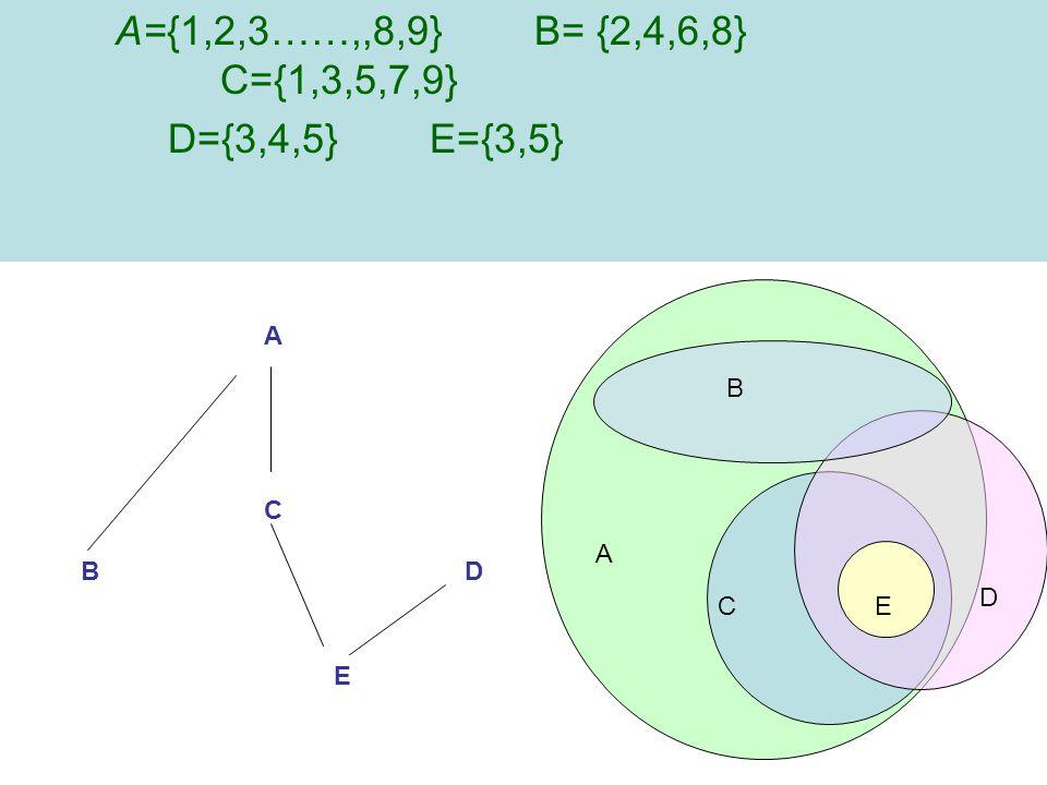 A={1,2,3……,,8,9} B= {2,4,6,8} C={1,3,5,7,9} D={3,4,5} E={3,5} E D C B