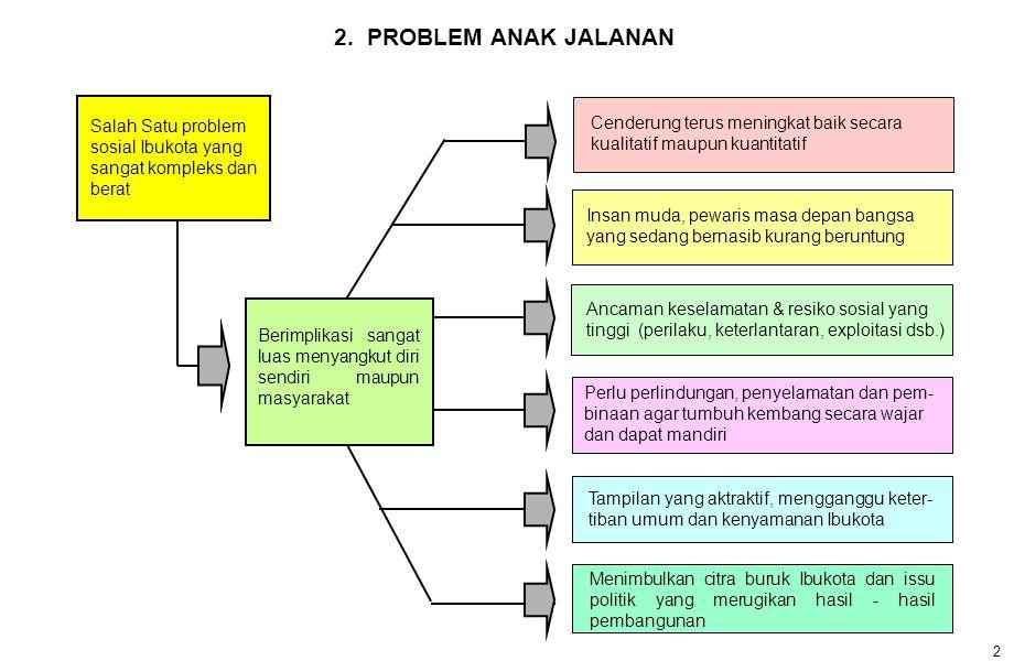 2. PROBLEM ANAK JALANAN Salah Satu problem sosial Ibukota yang sangat kompleks dan berat.