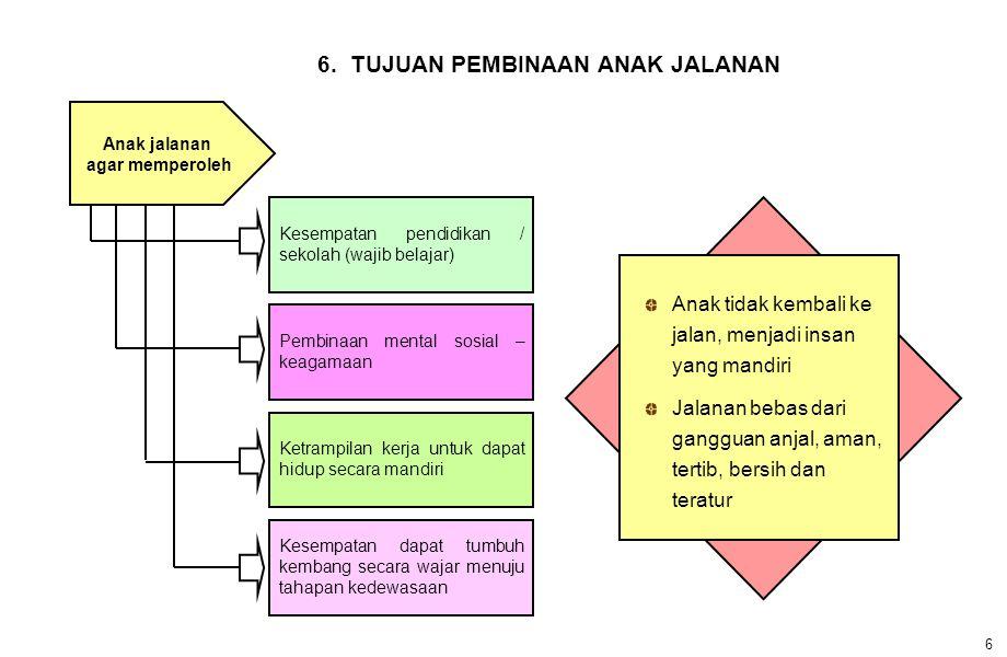 6. TUJUAN PEMBINAAN ANAK JALANAN