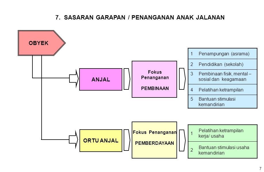 7. SASARAN GARAPAN / PENANGANAN ANAK JALANAN