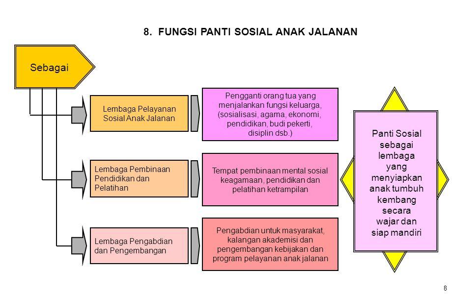 8. FUNGSI PANTI SOSIAL ANAK JALANAN