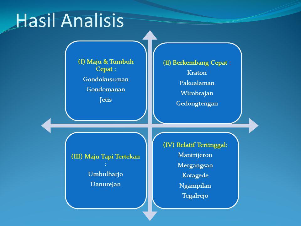 Hasil Analisis (I) Maju & Tumbuh Cepat : Kraton Gondokusuman