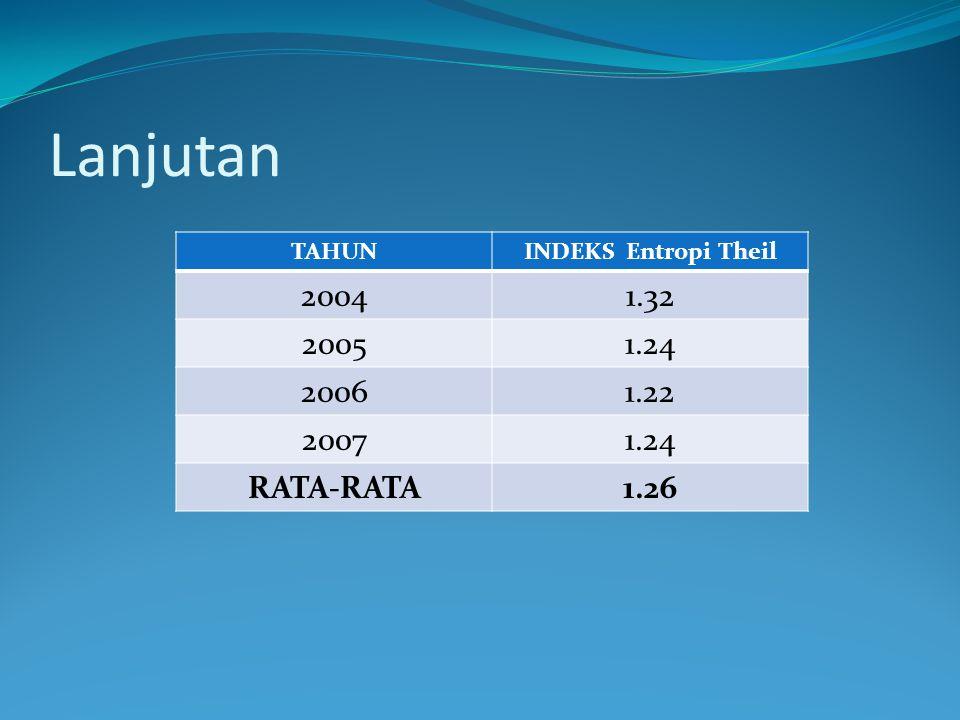 Lanjutan 2004 1.32 2005 1.24 2006 1.22 2007 RATA-RATA 1.26 TAHUN