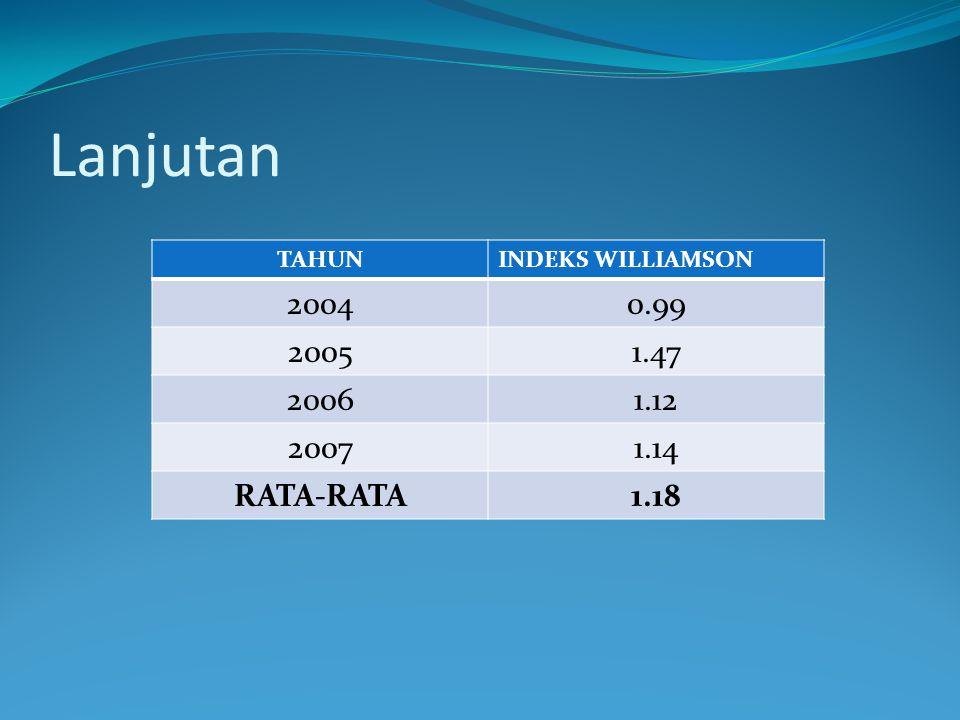 Lanjutan 2004 0.99 2005 1.47 2006 1.12 2007 1.14 RATA-RATA 1.18 TAHUN