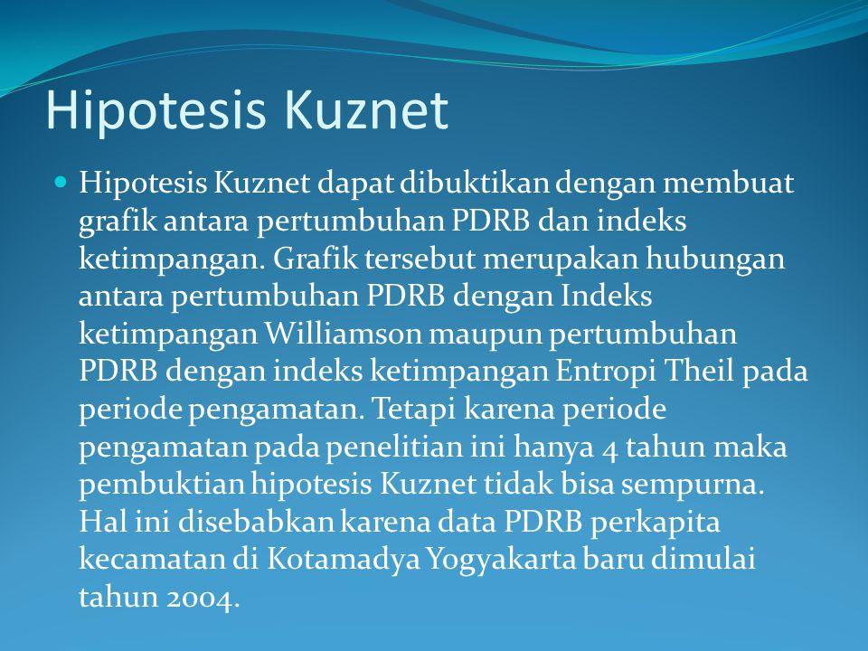 Hipotesis Kuznet
