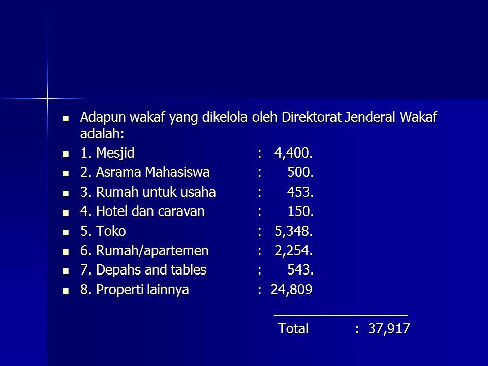 Adapun wakaf yang dikelola oleh Direktorat Jenderal Wakaf adalah: