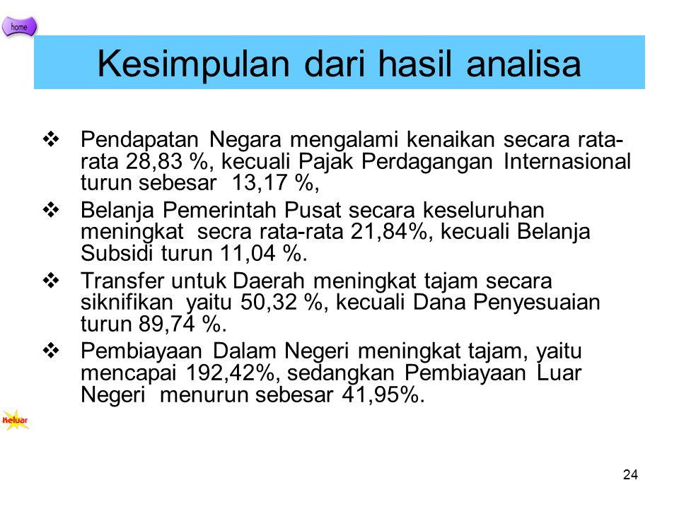 Kesimpulan dari hasil analisa