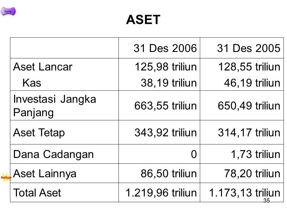 ASET 31 Des 2006 31 Des 2005 Aset Lancar Kas 125,98 triliun