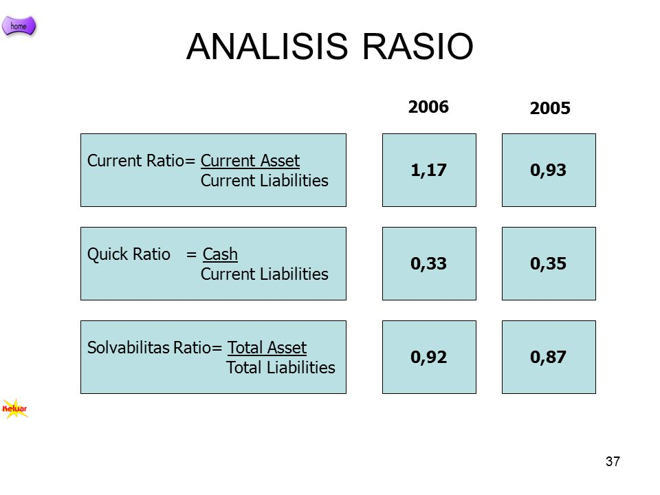 ANALISIS RASIO 2006 2005 Current Ratio= Current Asset