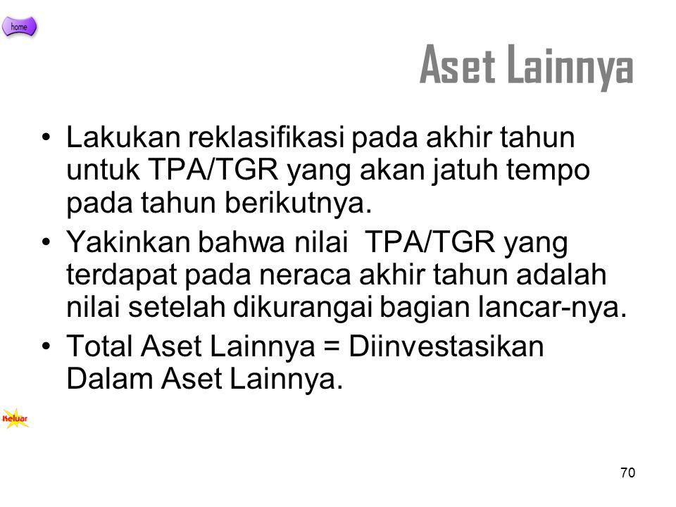 Aset Lainnya Lakukan reklasifikasi pada akhir tahun untuk TPA/TGR yang akan jatuh tempo pada tahun berikutnya.