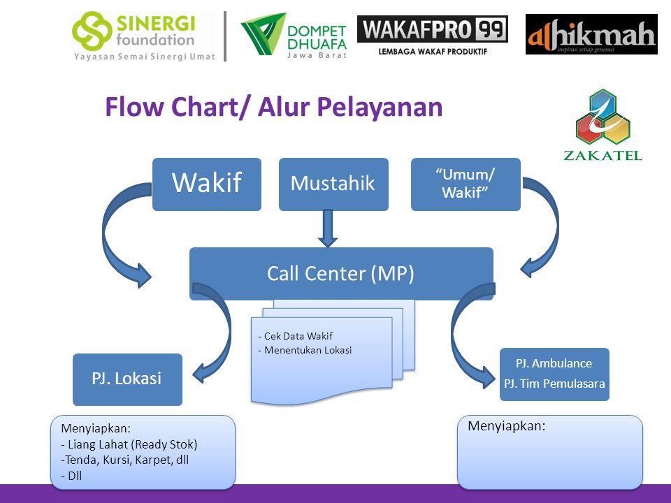 Flow Chart/ Alur Pelayanan