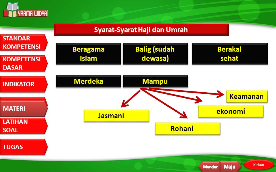 Syarat-Syarat Haji dan Umrah