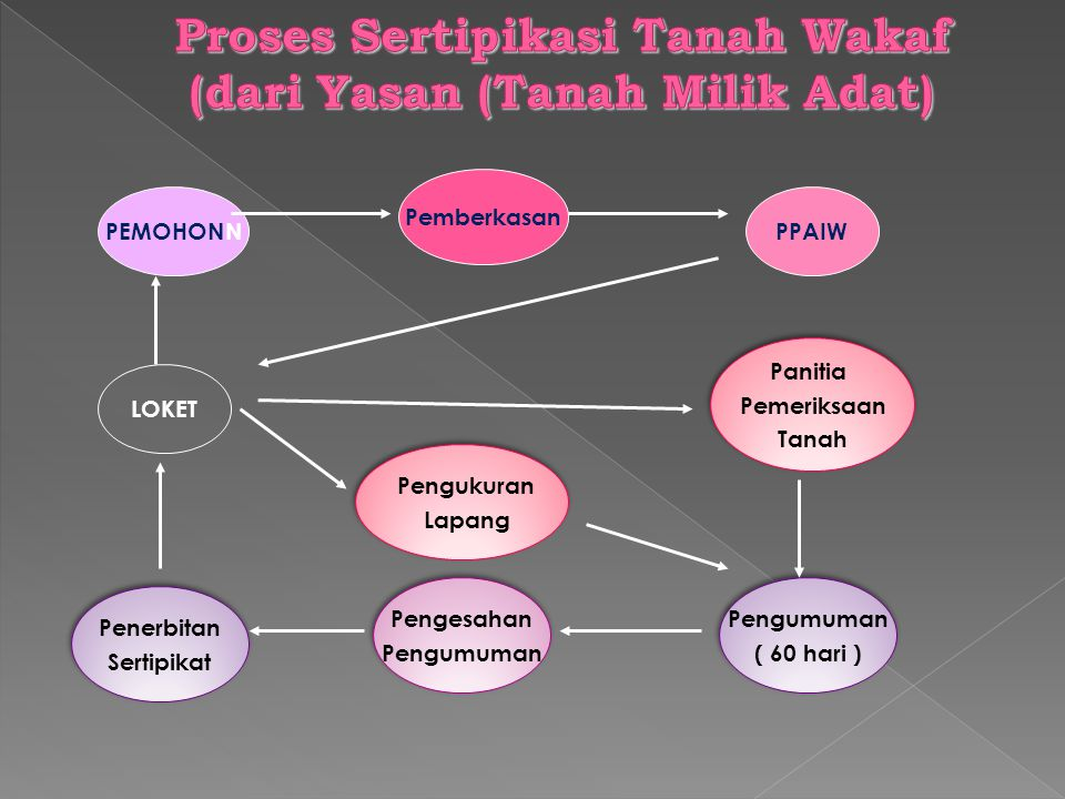 Proses Sertipikasi Tanah Wakaf (dari Yasan (Tanah Milik Adat)