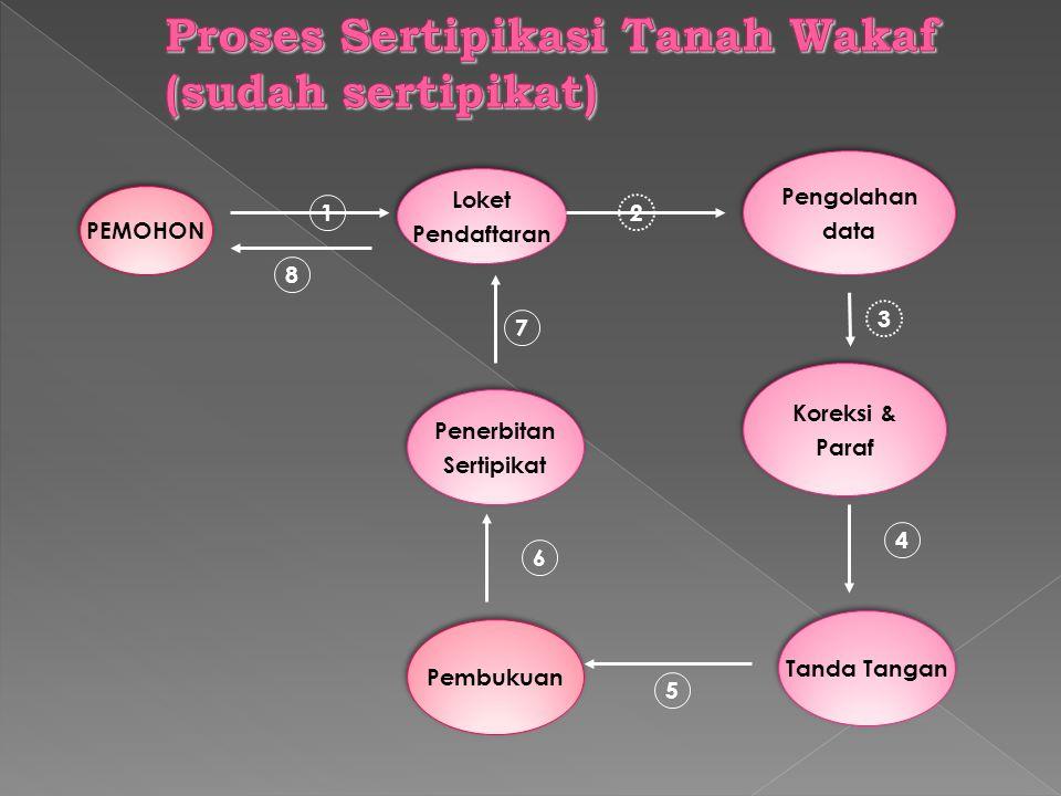 Proses Sertipikasi Tanah Wakaf (sudah sertipikat)