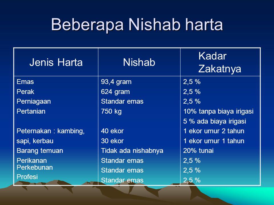 Beberapa Nishab harta Jenis Harta Nishab Kadar Zakatnya Emas Perak