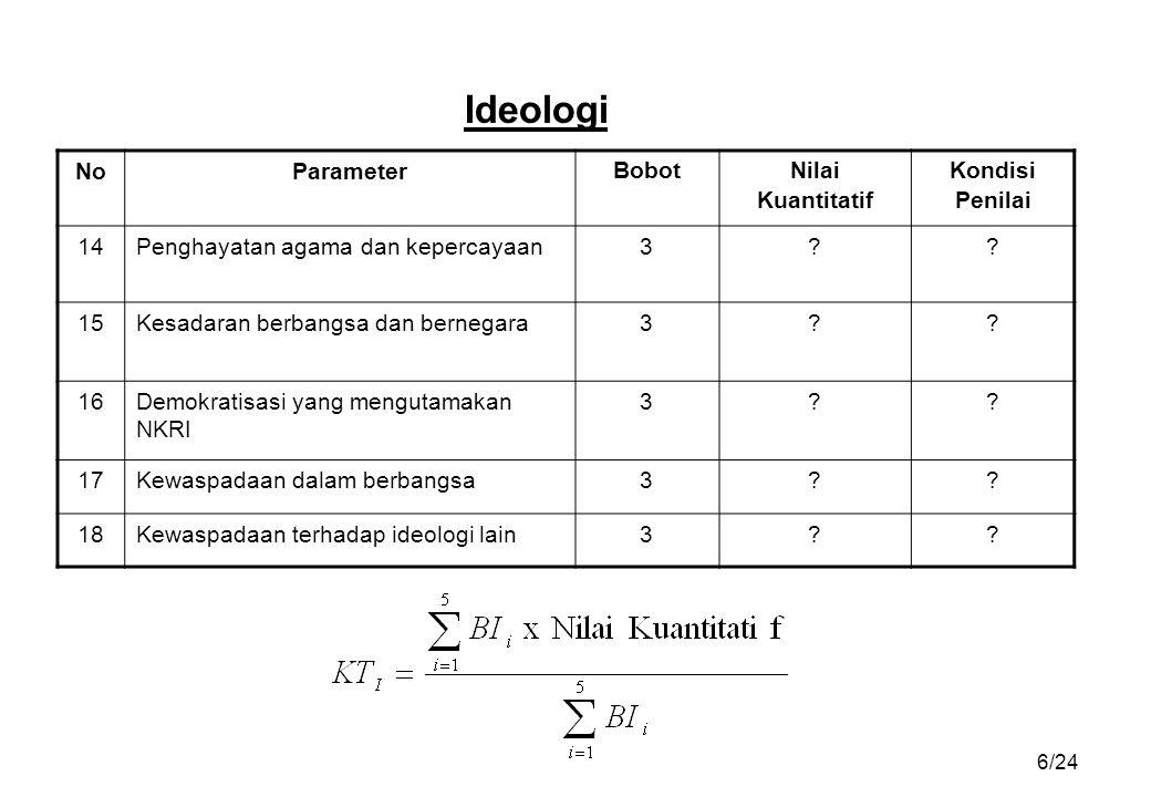 Ideologi No Parameter Bobot Nilai Kuantitatif Kondisi Penilai 14