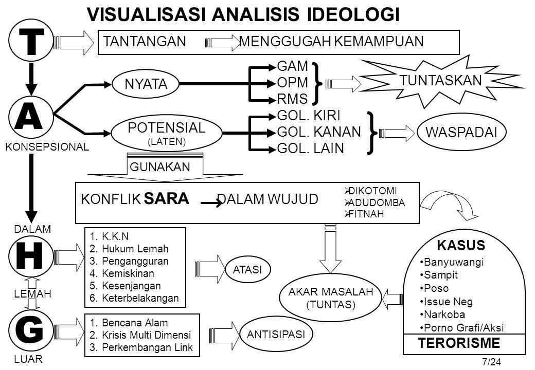 T A H G VISUALISASI ANALISIS IDEOLOGI TANTANGAN MENGGUGAH KEMAMPUAN