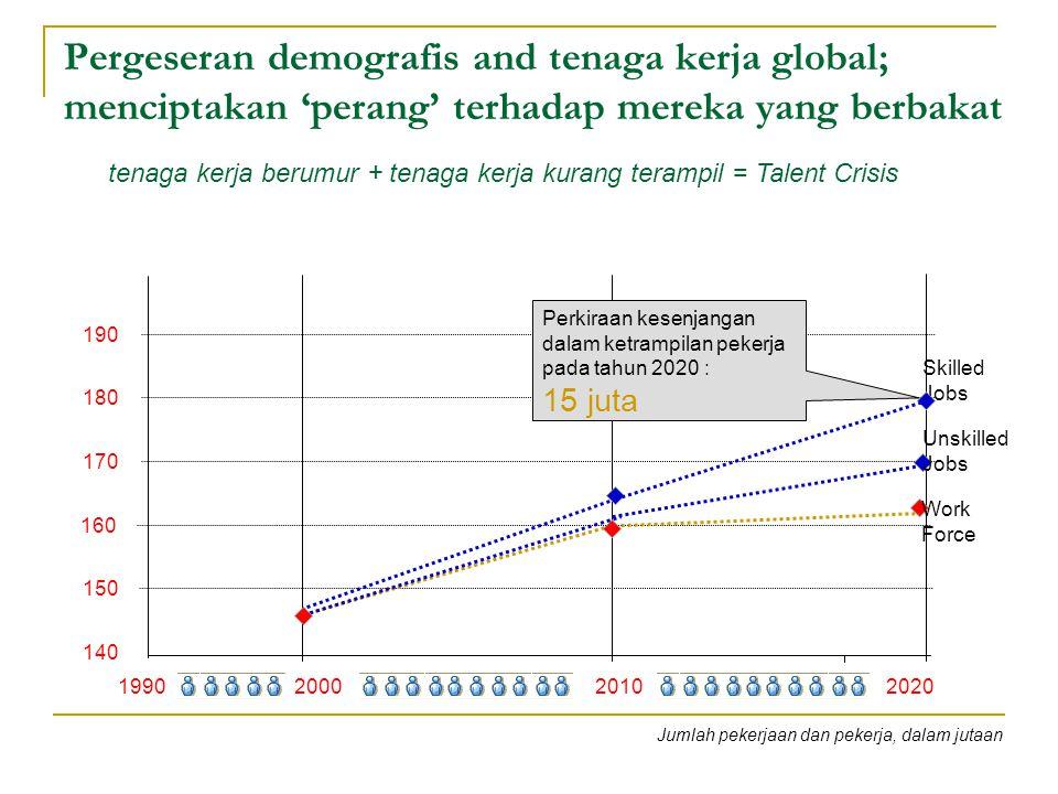 Pergeseran demografis and tenaga kerja global; menciptakan 'perang' terhadap mereka yang berbakat