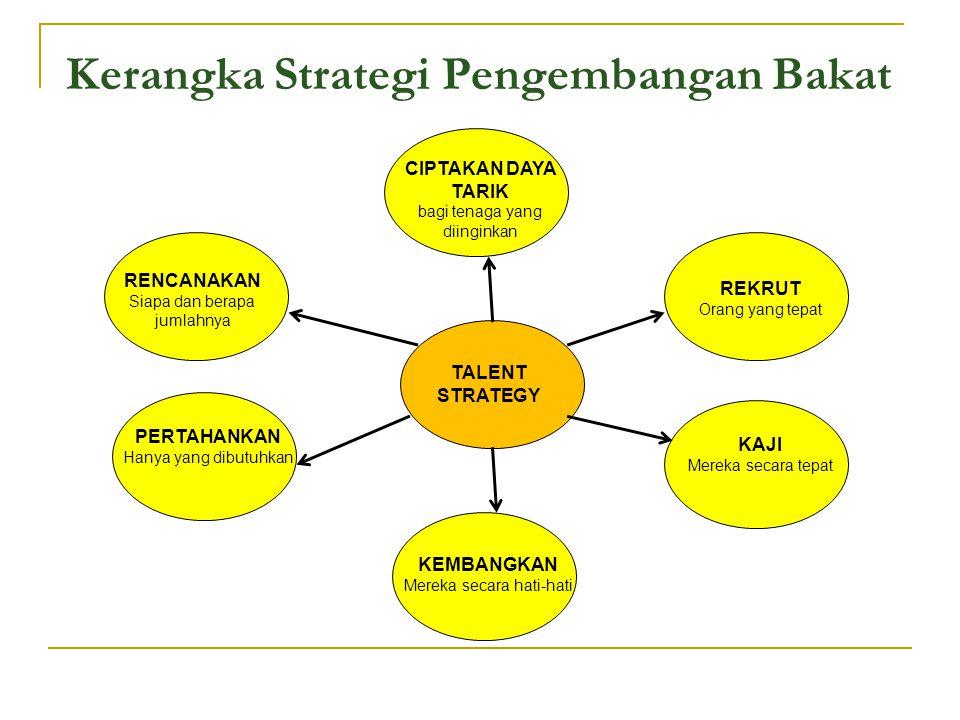 Kerangka Strategi Pengembangan Bakat