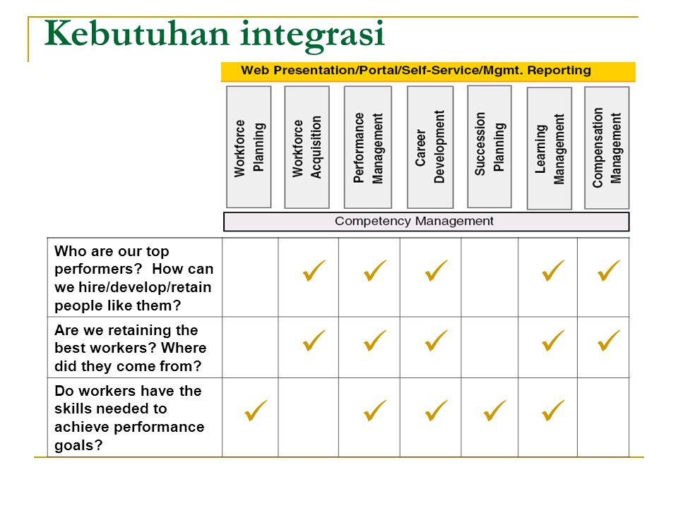 Kebutuhan integrasi Who are our top performers How can we hire/develop/retain people like them