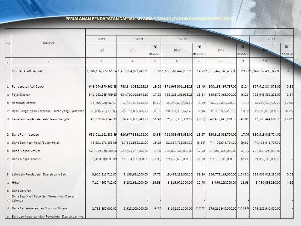 PERJALANAN PENDAPATAN DAERAH SELAMA 5 TAHUN (TAHUN ANGGARAN 2009-2013)