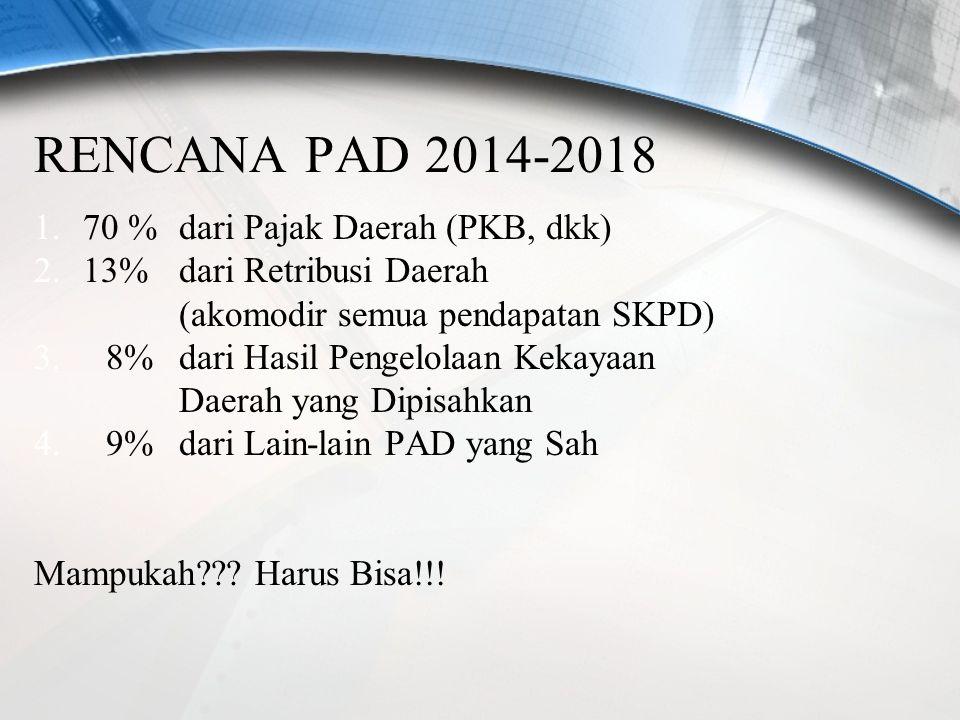 RENCANA PAD 2014-2018 70 % dari Pajak Daerah (PKB, dkk)