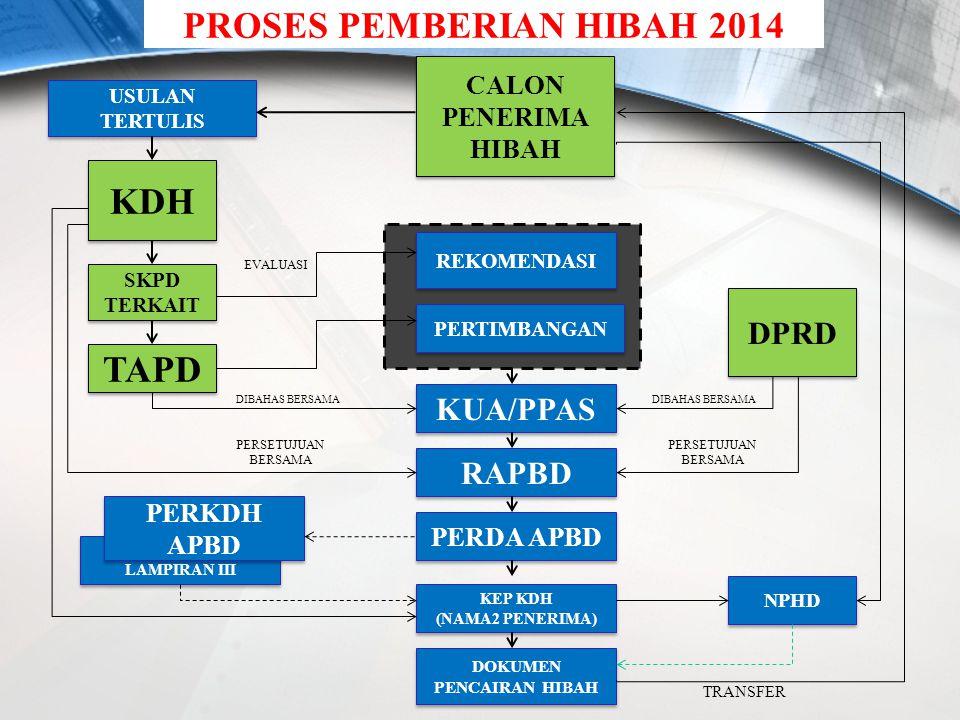 PROSES PEMBERIAN HIBAH 2014 DOKUMEN PENCAIRAN HIBAH