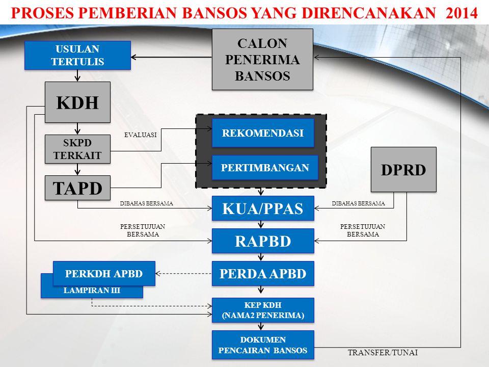 KDH TAPD PROSES PEMBERIAN BANSOS YANG DIRENCANAKAN 2014 DPRD KUA/PPAS