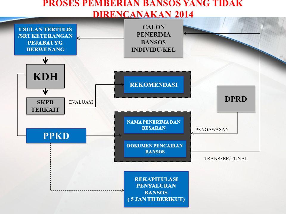 KDH PROSES PEMBERIAN BANSOS YANG TIDAK DIRENCANAKAN 2014 PPKD DPRD