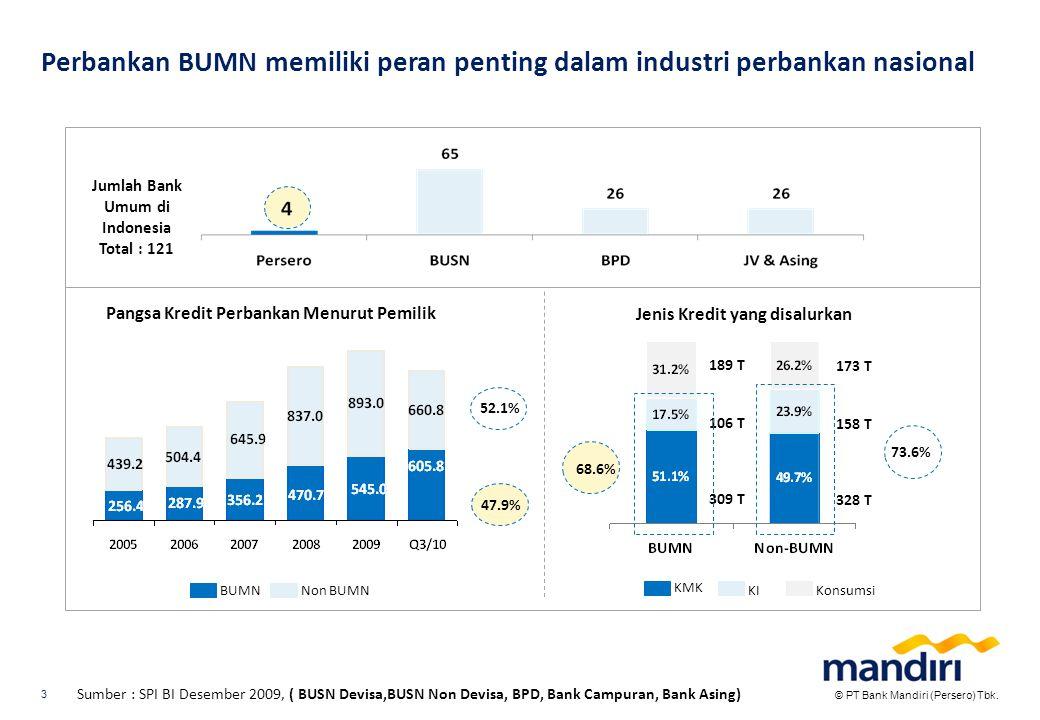 Meskipun demikian pangsa pasar perbankan BUMN cenderung menurun