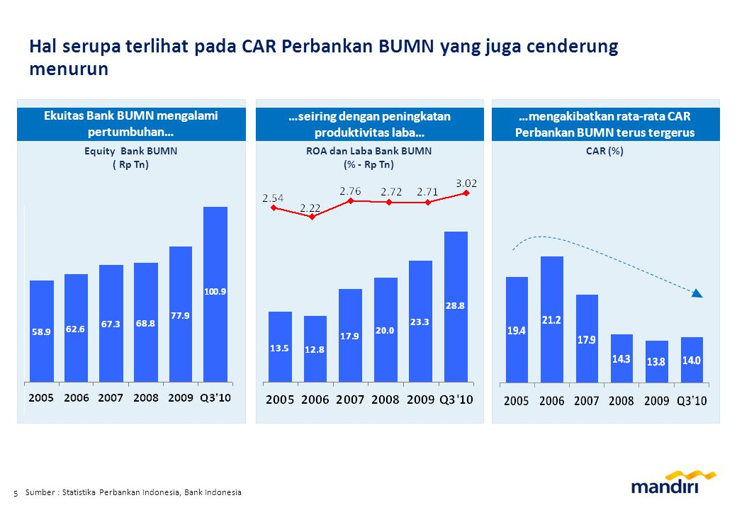 % Total Asset Banking Ind