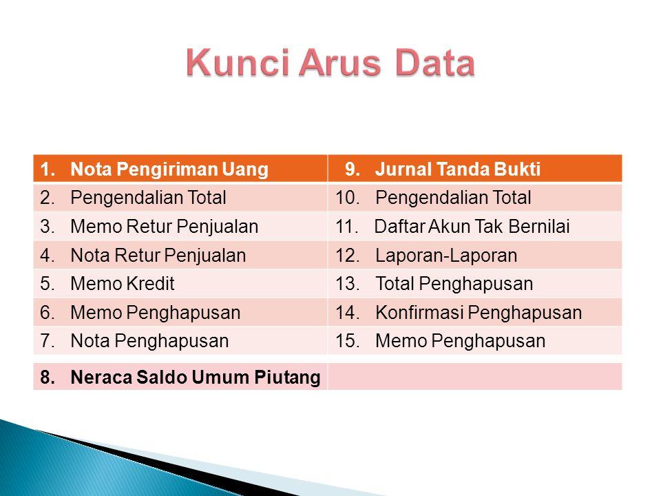 Kunci Arus Data 1. Nota Pengiriman Uang 9. Jurnal Tanda Bukti