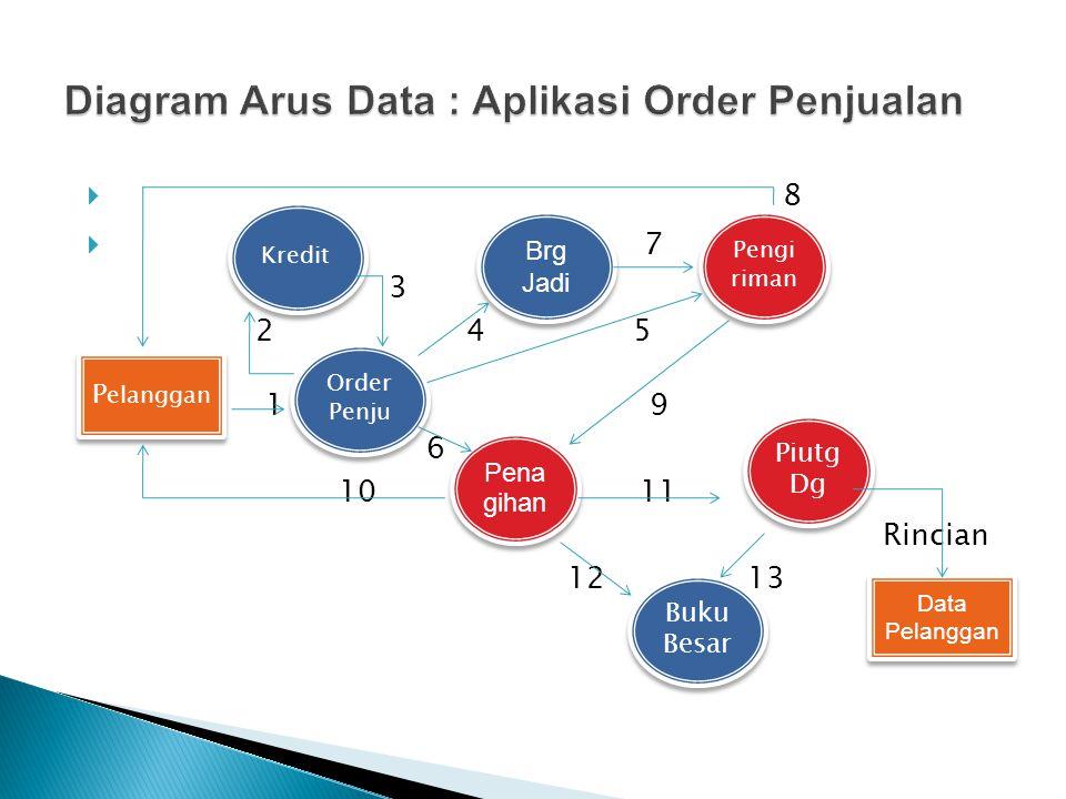Diagram Arus Data : Aplikasi Order Penjualan
